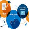 دیجیتال مارکتینگ (digital marketing) به استفاده از رسانه های جدید دردنیای تجارت اطلاق میشود که این بازاریابی دیجیتال بسیار به اینترنت وابسته می باشد و نام دیجیتال مارکتینگ را به خود گرفته است. در واقع می توان گفت به تمام فعالیتهایی که به منظور تبلیغ محصول، خدمات، برندها و بررسی رفتار مشتری در بستر اینترنت صورت میگیرد دیجیتال مارکتینگ گفته می شود. اگر بخواهیم دیجیتال مارکتینگ را با بازاریابی سنتی مقایسه کنیم، در واقع برخلاف بازاریابی سنتی، در دیجیتال مارکتینگ مشتریان بیشترین اهمیت را دارند به همین منظور شرکت ها با استفاده از ابزارهای مختلف مانند وب سایت، ایمیل، موبایل، شبکه های اجتماعی سعی در تحلیل رفتار مشتری می کنند تا تبلیغات خود را در زمان مناسب و بر روی طیف وسیعی از کاربران منتشر نمایند تا در نتیجه بتوانند بهترین بازخورد را دریافت نمایند.